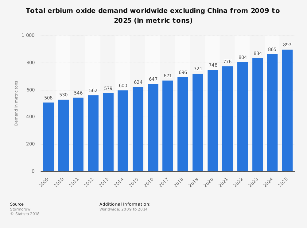 Statistic: Total erbium oxide demand worldwide excluding China from 2009 to 2025 (in metric tons) | Statista