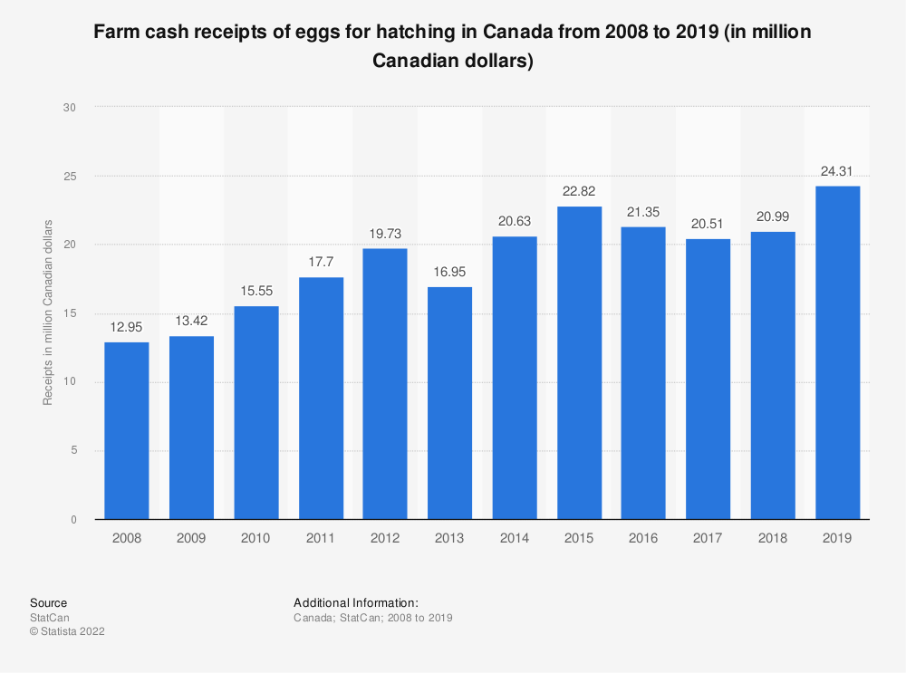 Statistic: Farm cash receipts of eggs for hatching in Canada from 2008 to 2018 (in million Canadian dollars)   Statista