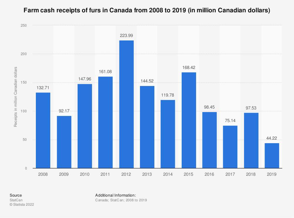 Statistic: Farm cash receipts of furs in Canada from 2008 to 2018 (in million Canadian dollars) | Statista