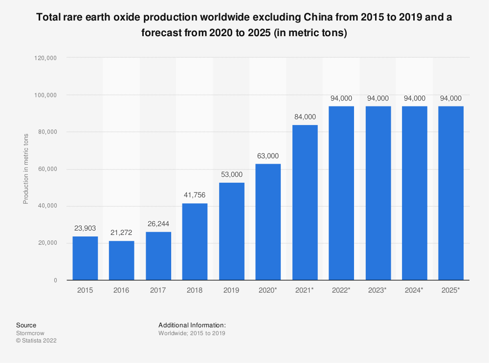 Statistic: Total rare earth oxide production worldwide excluding China from 2015 to 2025 (in metric tons) | Statista