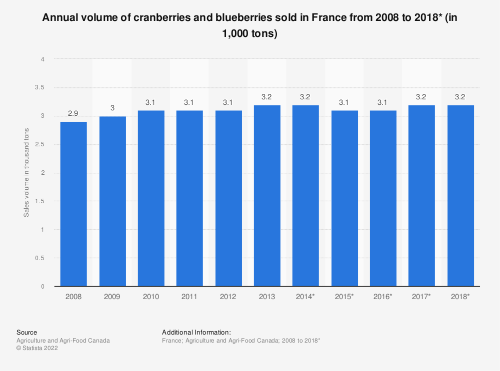 Statistic: Annual volume of cranberries and blueberries sold in France from 2008 to 2018* (in 1,000 tons) | Statista