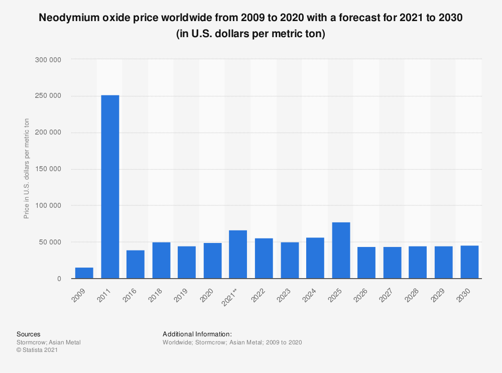 Statistic: Neodymium oxide price worldwide from 2009 to 2025 (in U.S. dollars per metric ton) | Statista