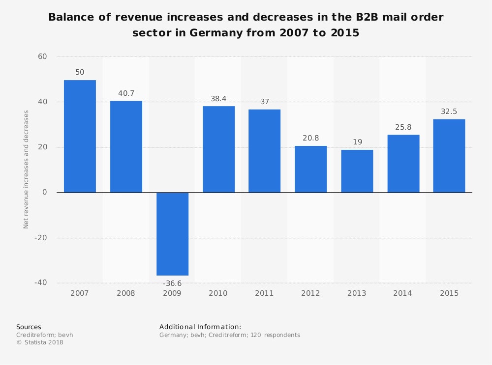 Statistic: Balance of revenue increases and decreases in the B2B mail order sector in Germany from 2007 to 2015 | Statista