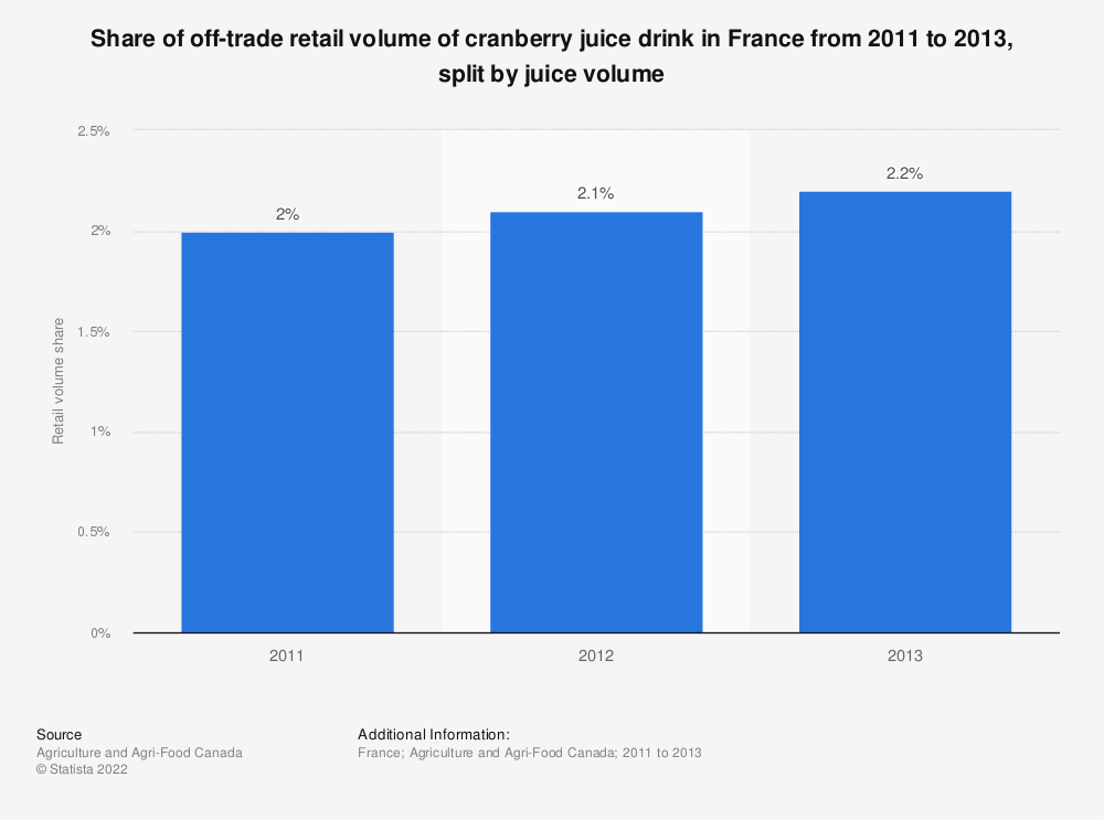Statistic: Share of off-trade retail volume of cranberry juice drink in France from 2011 to 2013, split by juice volume | Statista