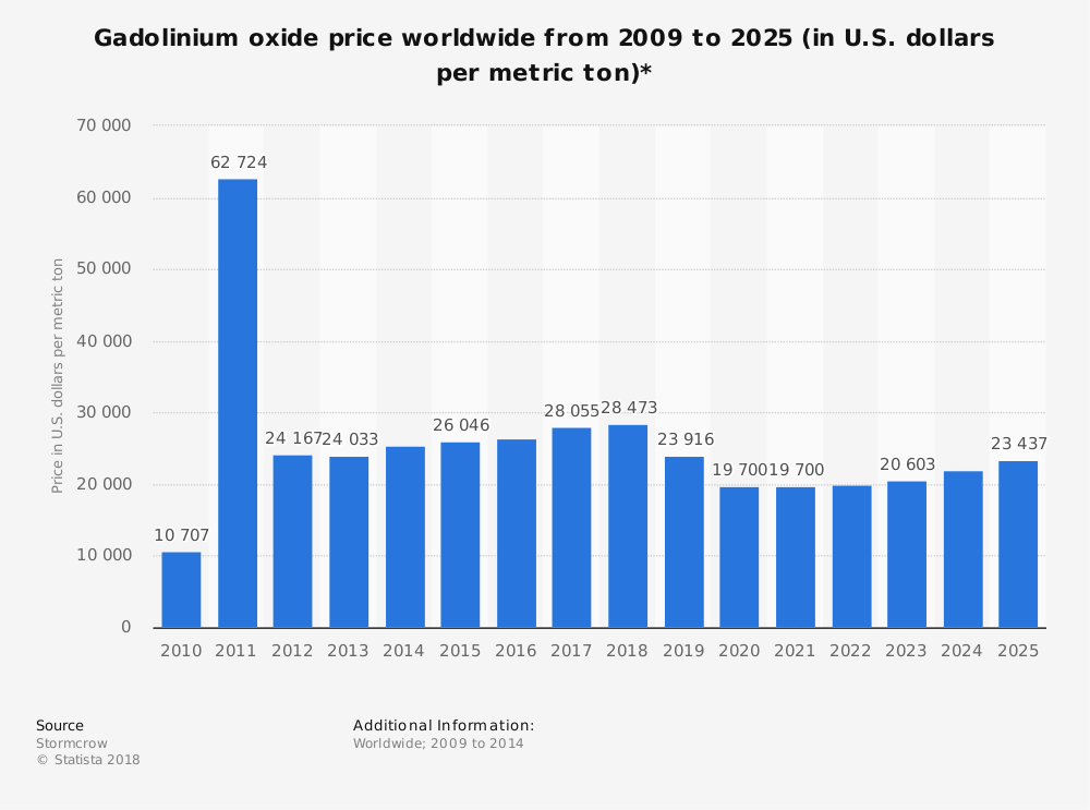 Statistic: Gadolinium oxide price worldwide from 2009 to 2025 (in U.S. dollars per metric ton)* | Statista