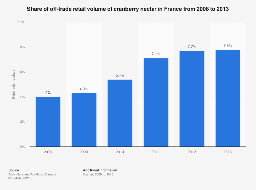 Statistic: Share of off-trade retail volume of cranberry nectar in France from 2008 to 2013 | Statista
