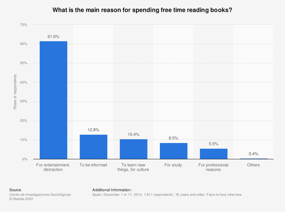 Statistic: What is the main reason for spending free time reading books? | Statista