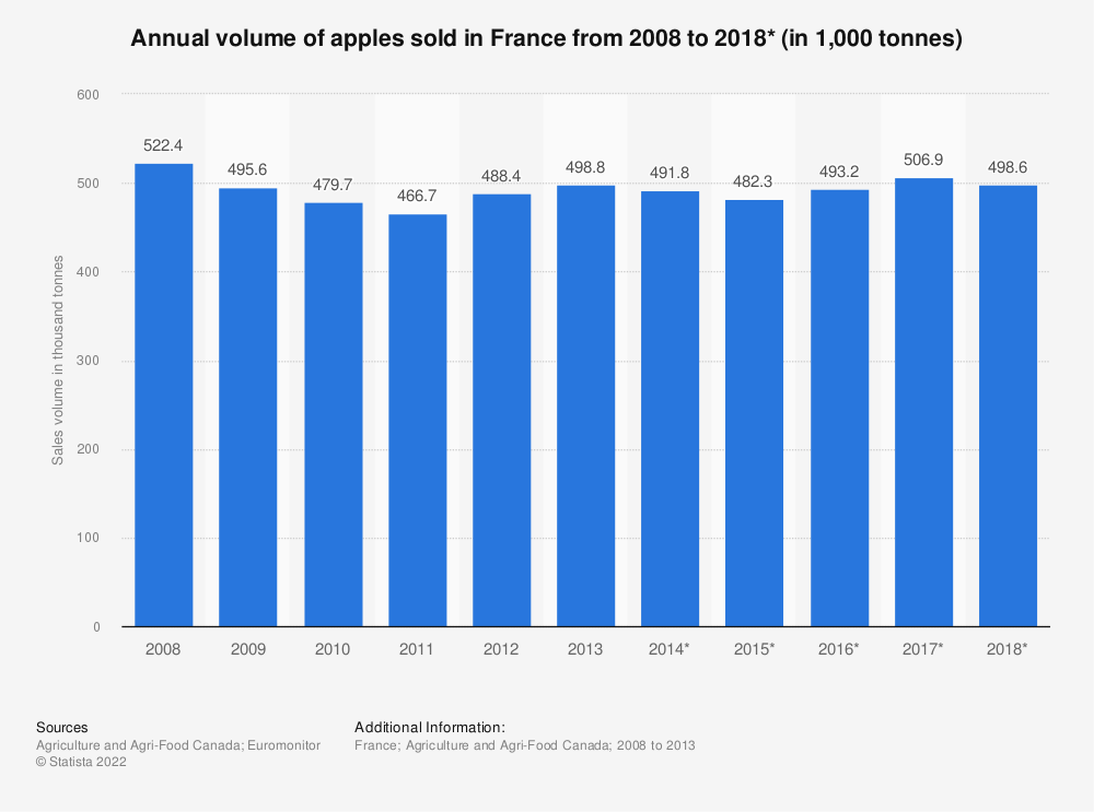 Statistic: Annual volume of apples sold in France from 2008 to 2018* (in 1,000 tonnes) | Statista