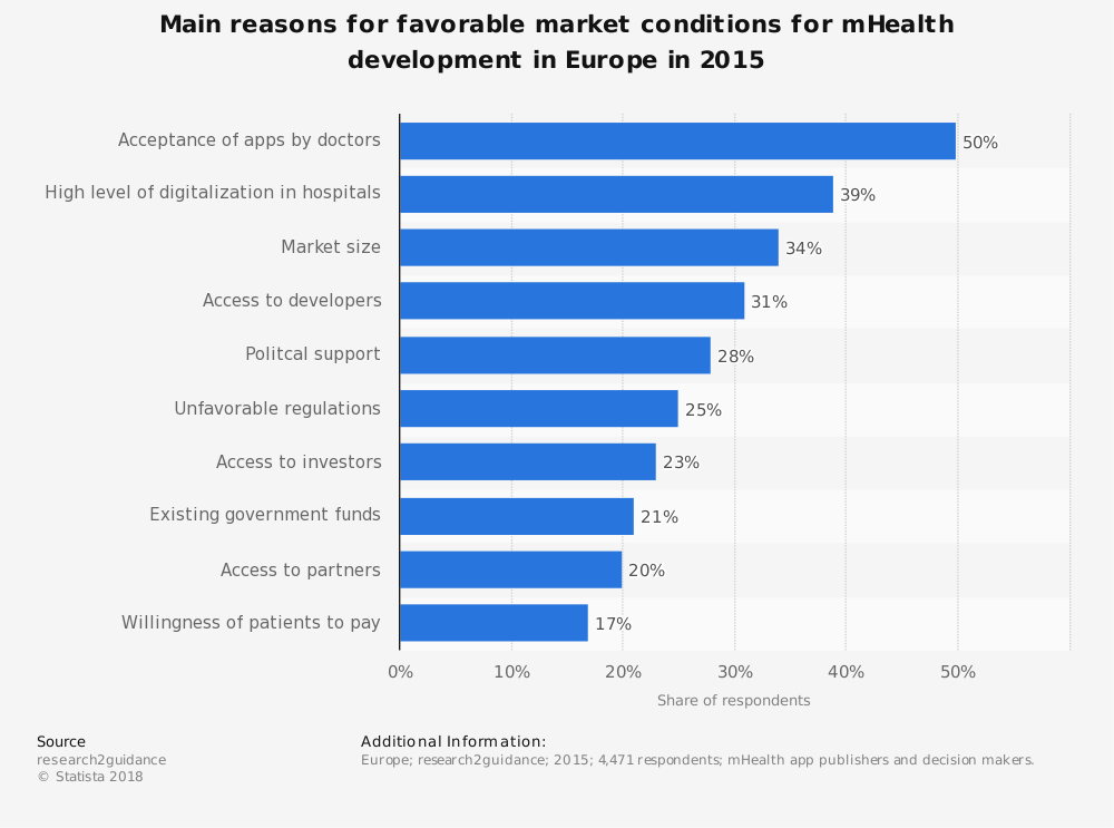 Statistic: Main reasons for favorable market conditions for mHealth development in Europe in 2015 | Statista