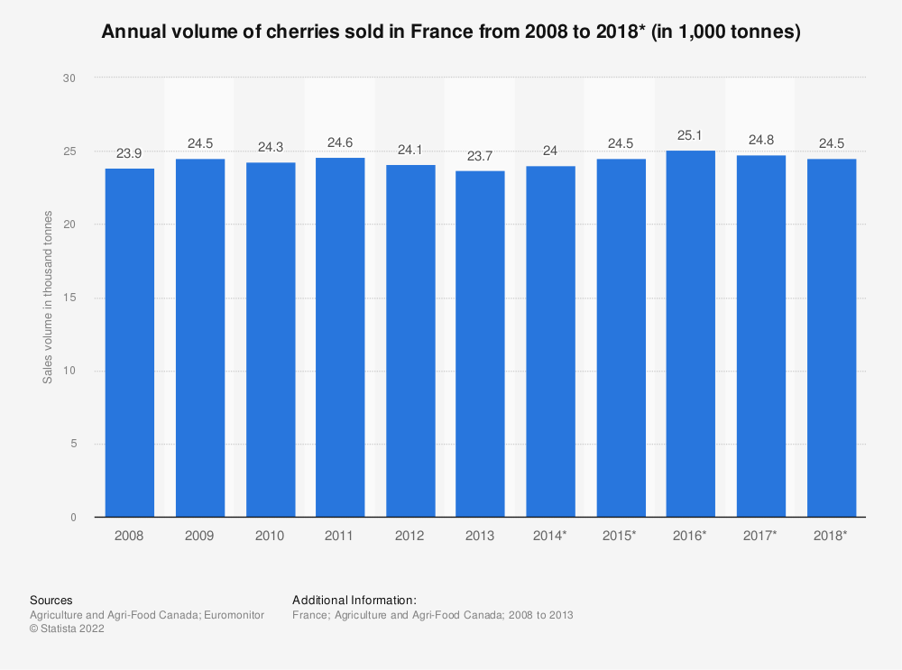 Statistic: Annual volume of cherries sold in France from 2008 to 2018* (in 1,000 tonnes) | Statista