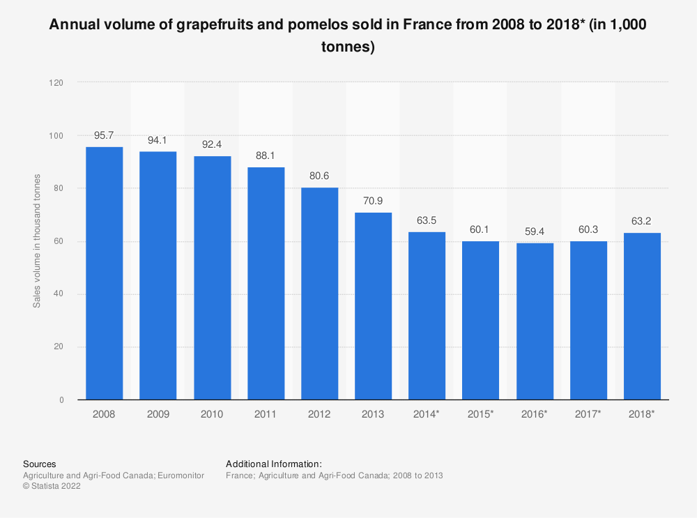Statistic: Annual volume of grapefruits and pomelos sold in France from 2008 to 2018* (in 1,000 tonnes) | Statista