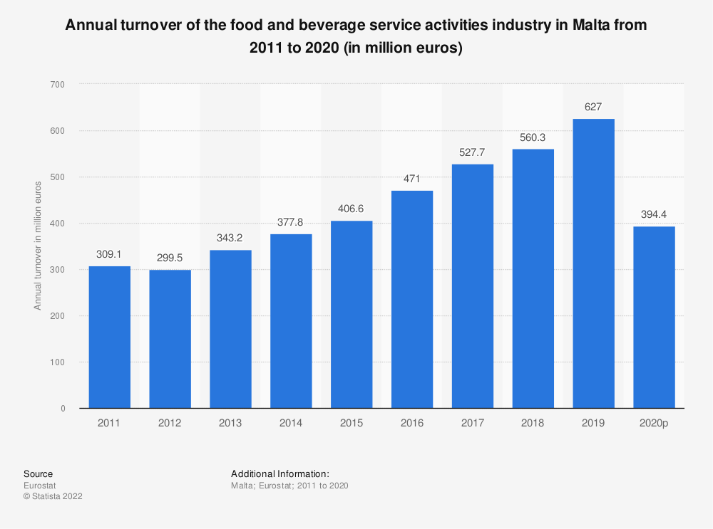 Statistic: Annual turnover of the food and beverage service activities industry in Malta from 2008 to 2015 (in million euros) | Statista