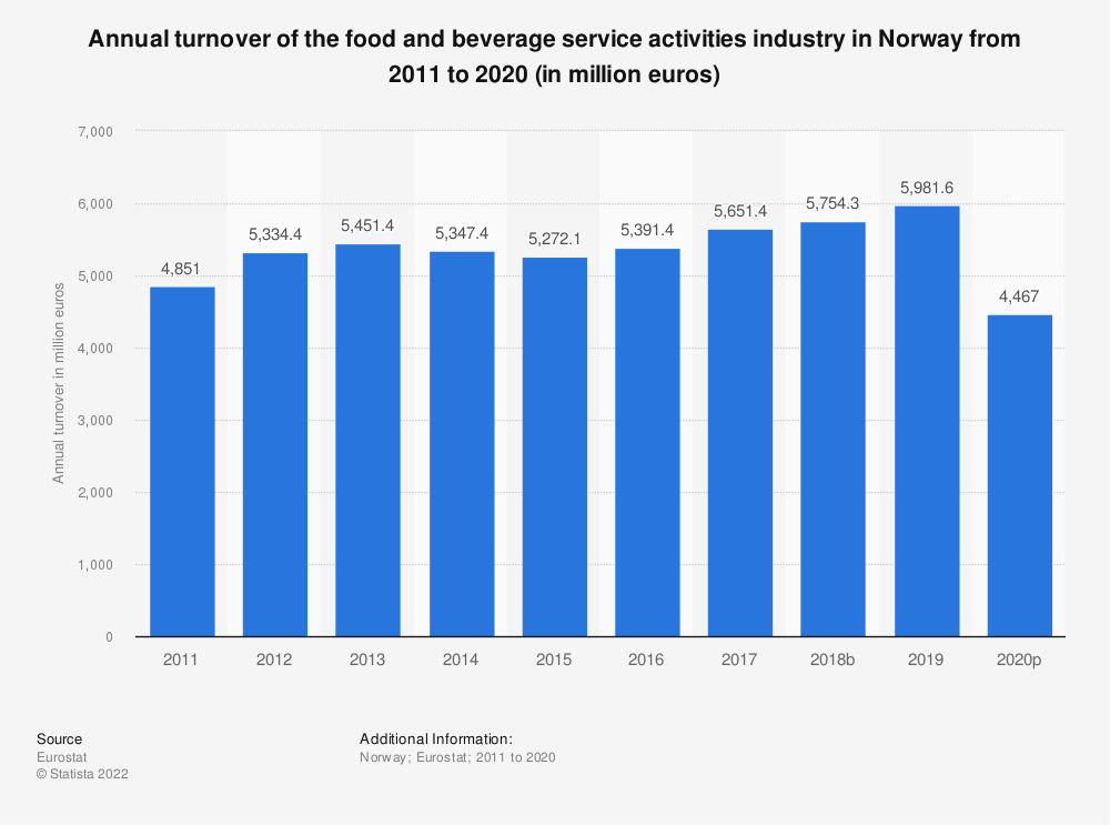 Statistic: Annual turnover of the food and beverage service activities industry in Norway from 2008 to 2015 (in million euros) | Statista
