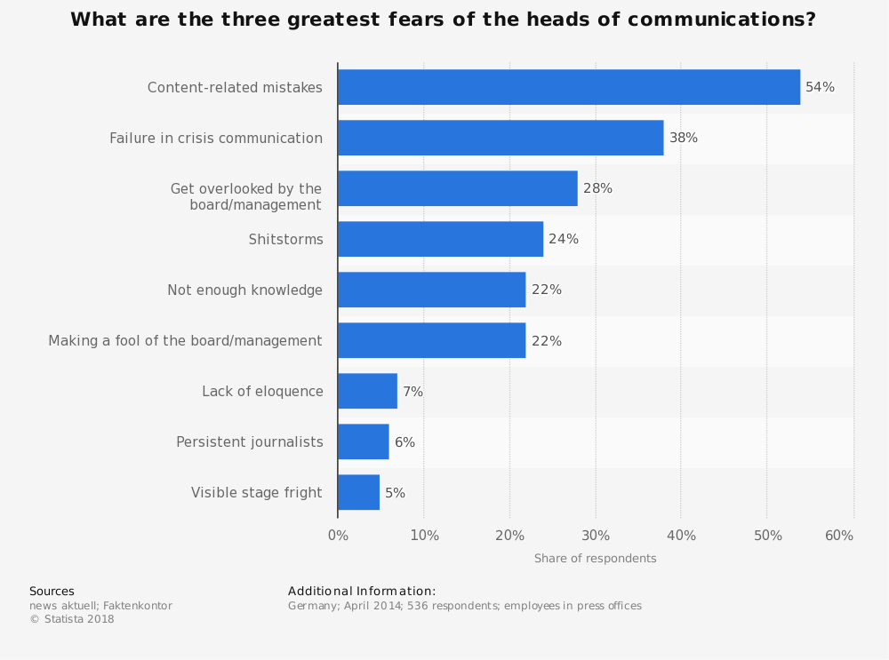 Statistic: What are the three greatest fears of the heads of communications? | Statista
