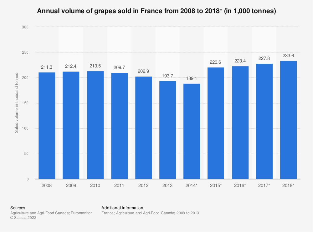Statistic: Annual volume of grapes sold in France from 2008 to 2018* (in 1,000 tonnes) | Statista