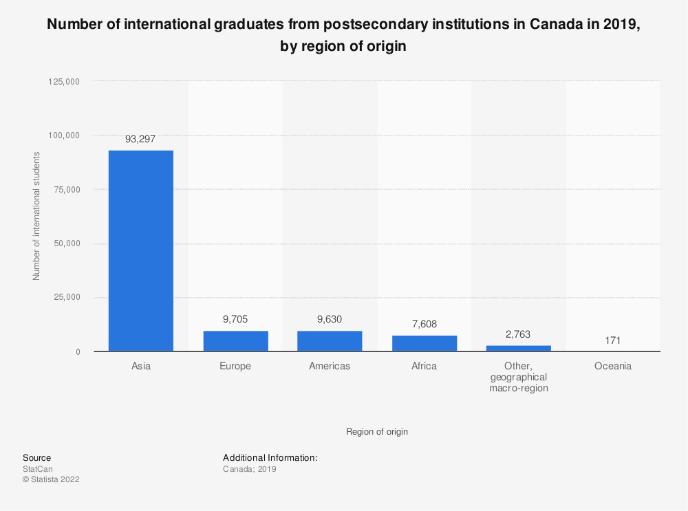 Statistic: Number of international graduates from postsecondary institutions in Canada in 2018, by region of origin | Statista