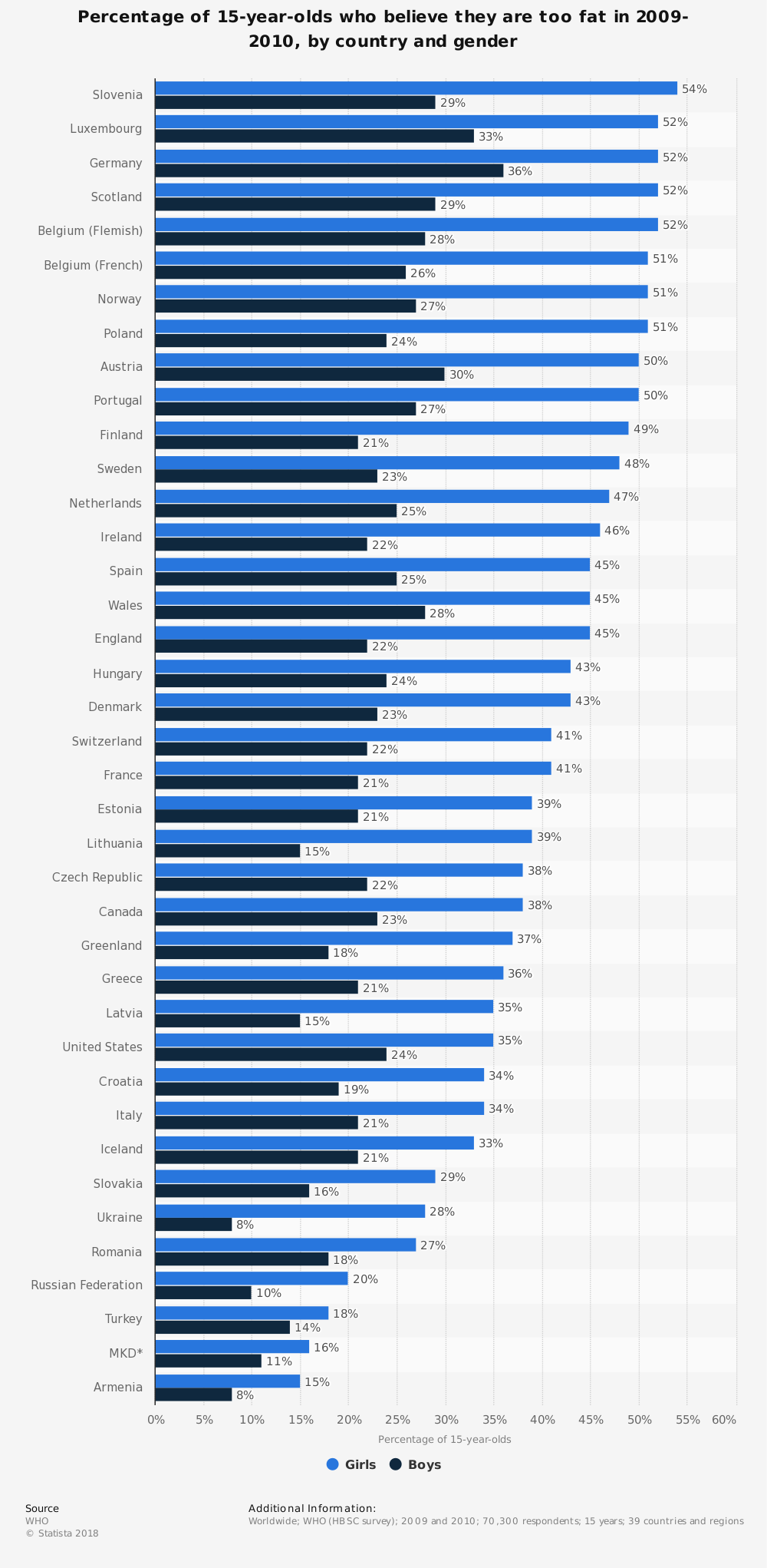 Statistic: Percentage of 15-year-olds who believe they are too fat in 2009-2010, by country and gender | Statista