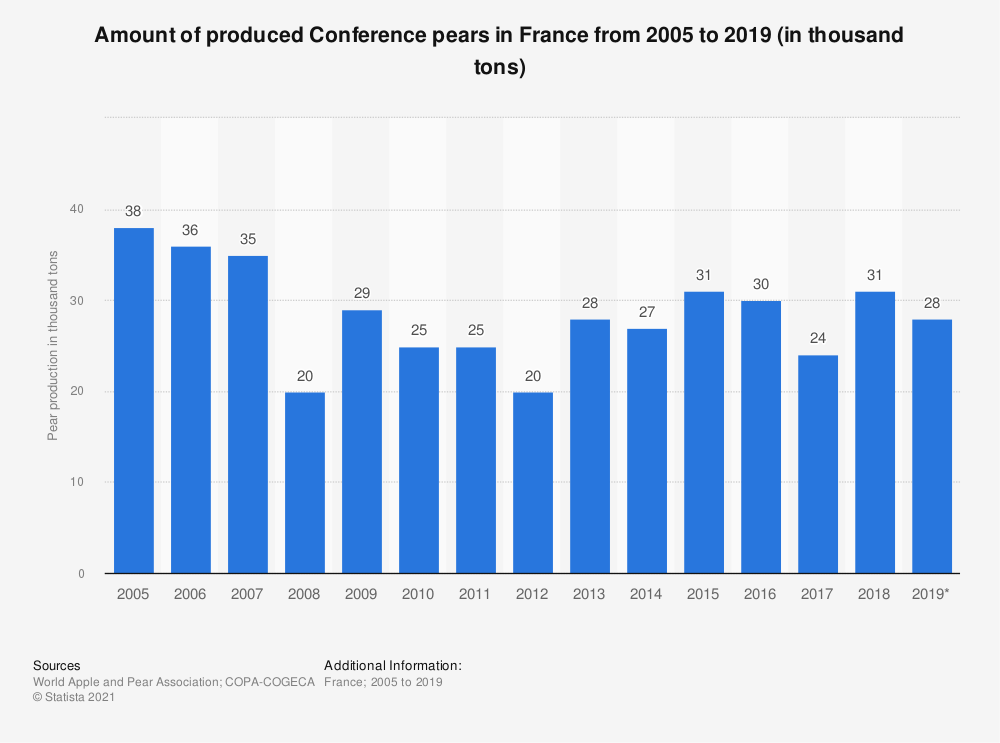Statistic: Amount of produced Conference pears in France from 2005 to 2019 (in thousand tons) | Statista