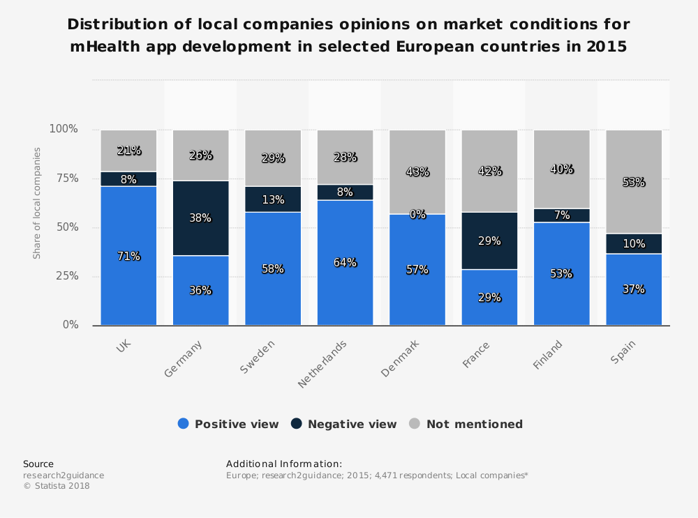 Statistic: Distribution of local companies opinions on market conditions for mHealth app development in selected European countries in 2015 | Statista