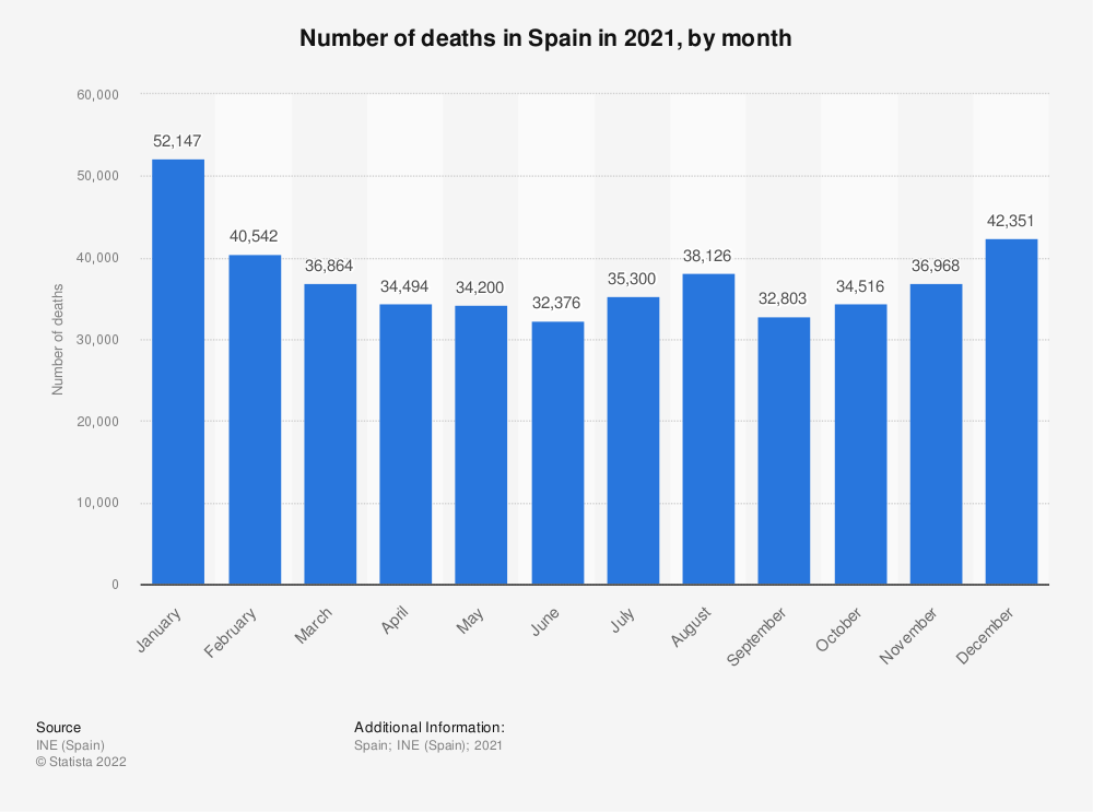 Statistic: Number of deaths in Spain in 2016, by month | Statista