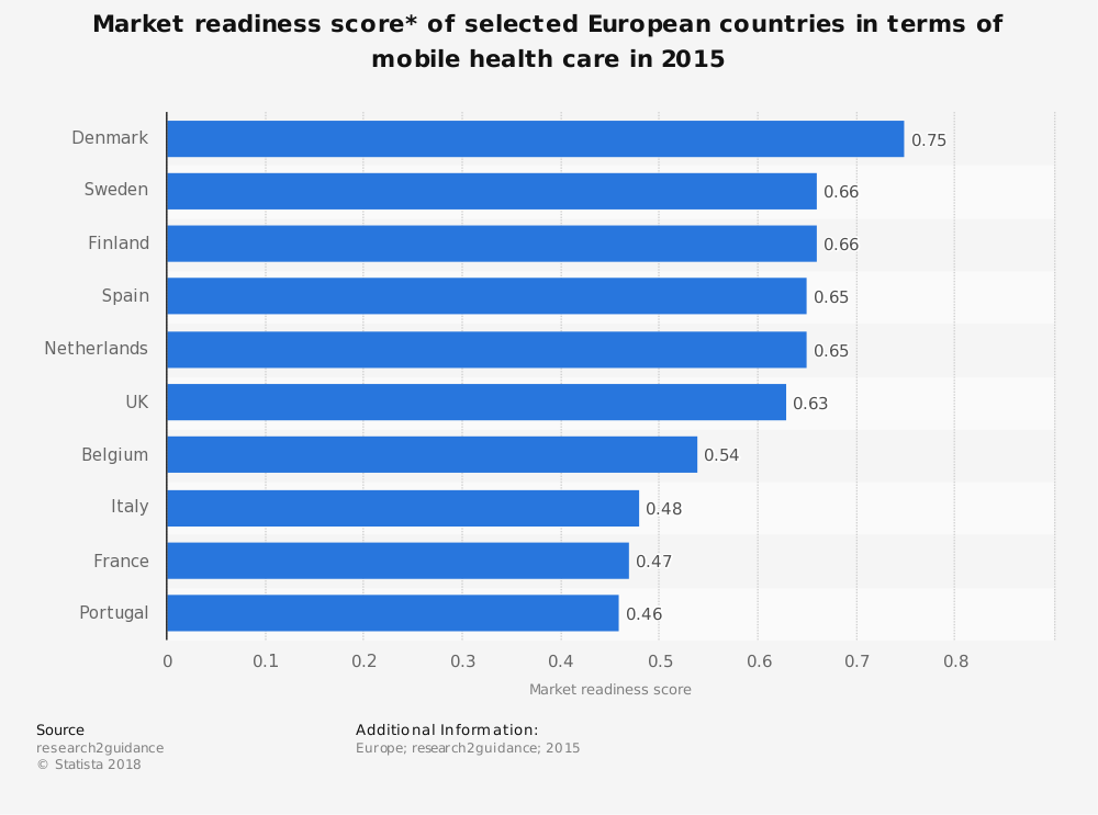 Statistic: Market readiness score* of selected European countries in terms of mobile health care in 2015 | Statista