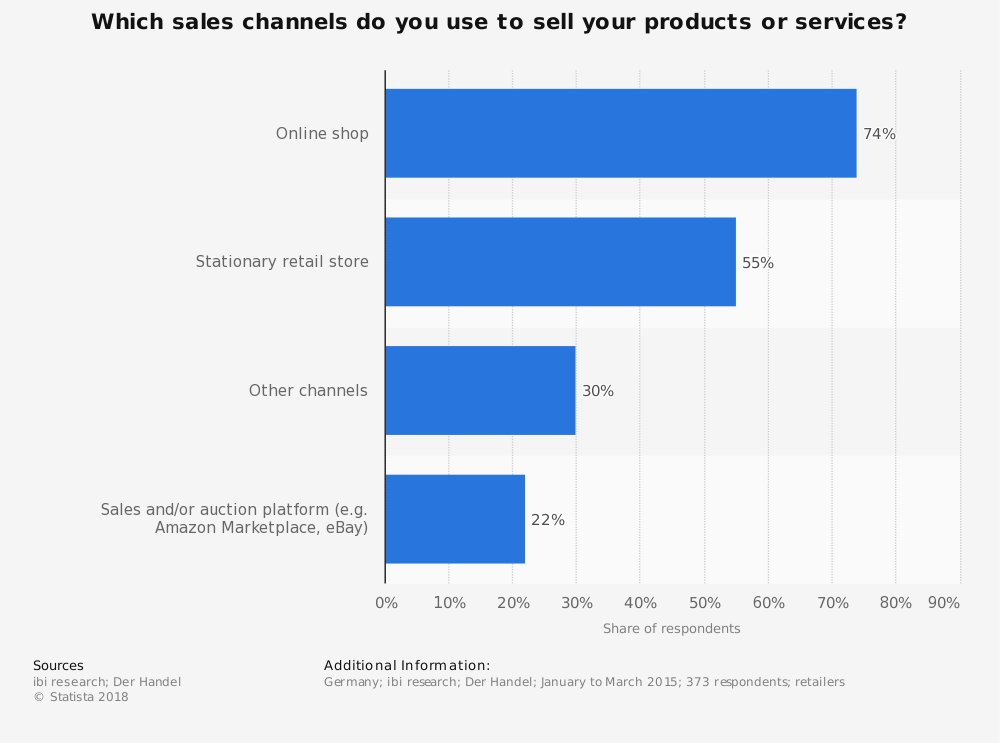 Statistic: Which sales channels do you use to sell your products or services? | Statista