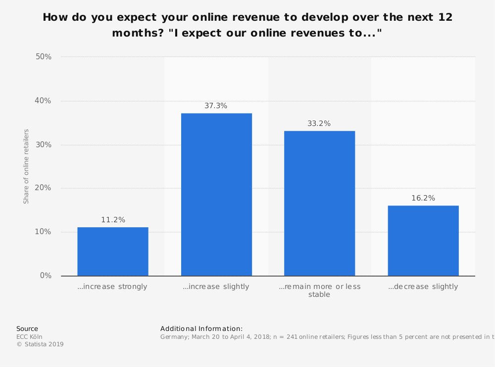 """Statistic: How do you expect your online revenue to develop over the next 12 months? """"I expect our online revenues to..."""" 