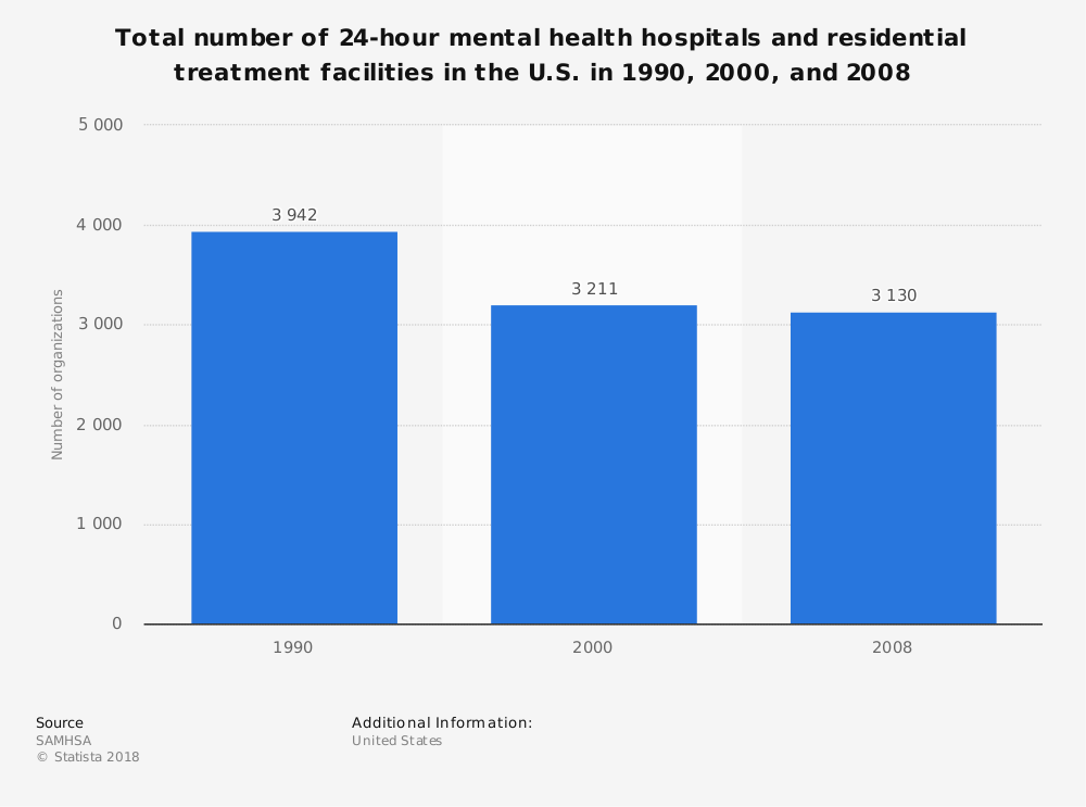 Statistic: Total number of 24-hour mental health hospitals and residential treatment facilities in the U.S. in 1990, 2000, and 2008 | Statista