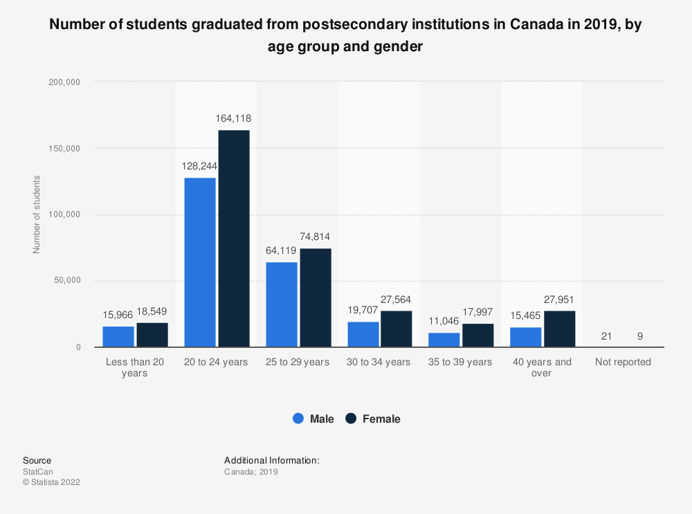 Statistic: Number of students graduated from postsecondary institutions in Canada in 2017, by age group and gender | Statista