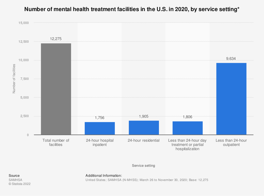 Statistic: Number of mental health treatment facilities in the U.S. in 2019, by service setting* | Statista