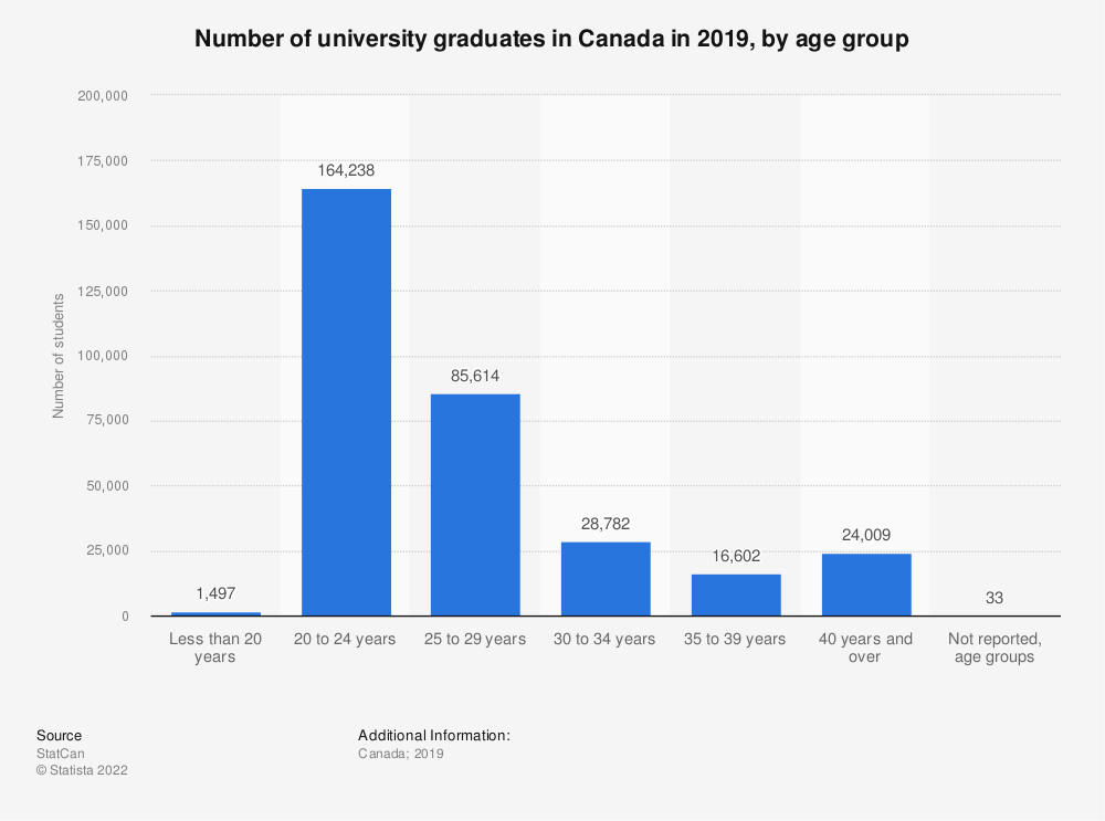 Statistic: Number of university graduates in Canada in 2018, by age group | Statista