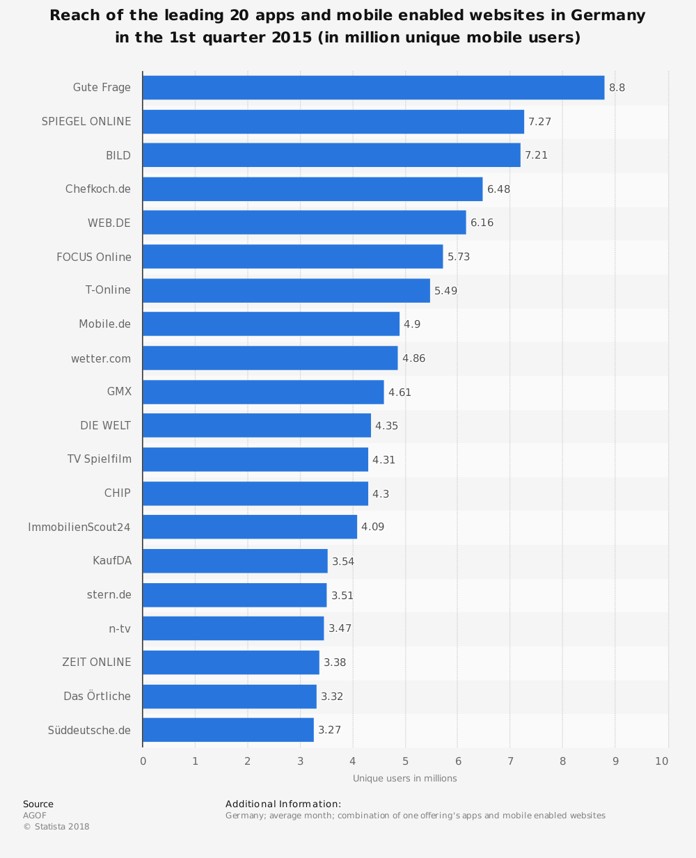 Statistic: Reach of the leading 20 apps and mobile enabled websites in Germany in the 1st quarter 2015 (in million unique mobile users) | Statista