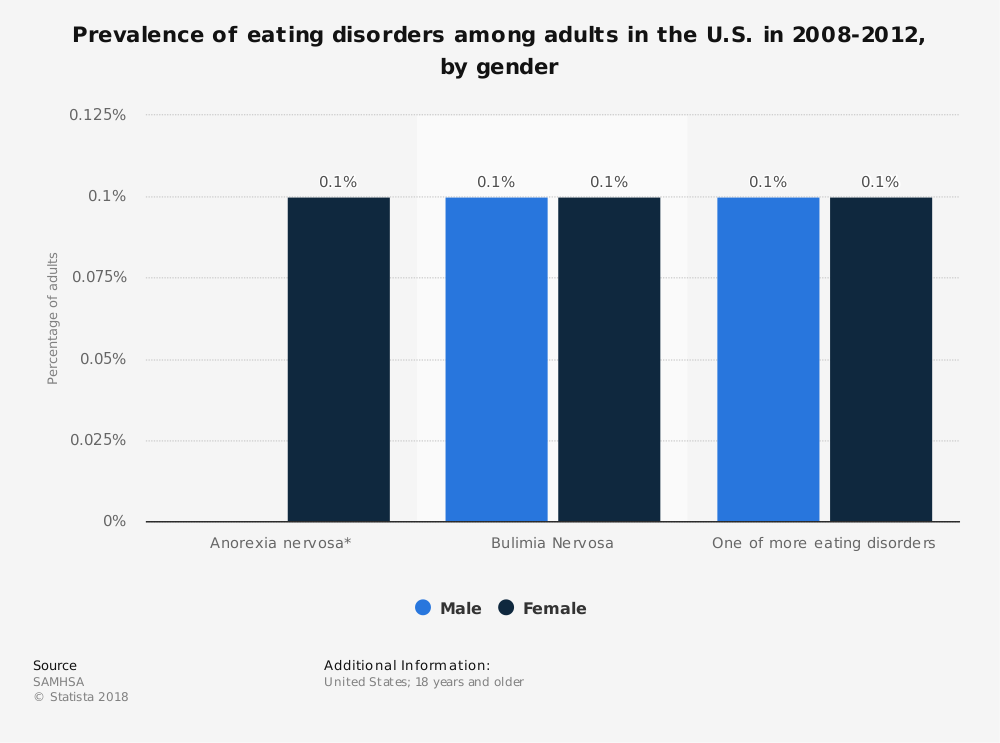 Statistic: Prevalence of eating disorders among adults in the U.S. in 2008-2012, by gender  | Statista