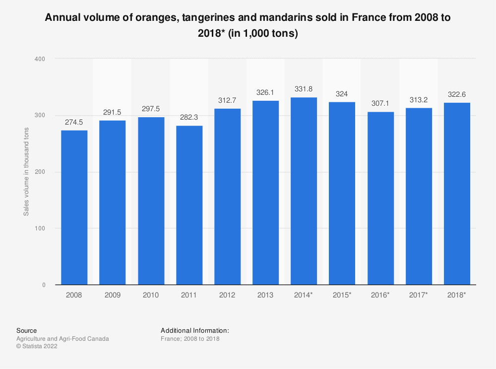 Statistic: Annual volume of oranges, tangerines and mandarins sold in France from 2008 to 2018* (in 1,000 tons) | Statista