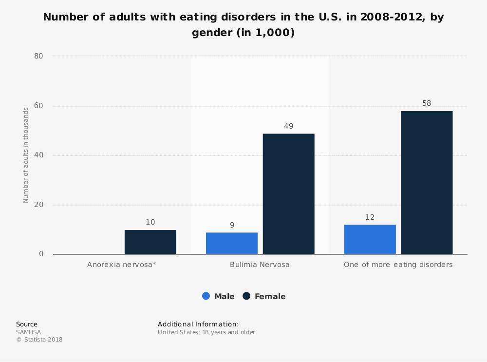 Statistic: Number of adults with eating disorders in the U.S. in 2008-2012, by gender (in 1,000) | Statista
