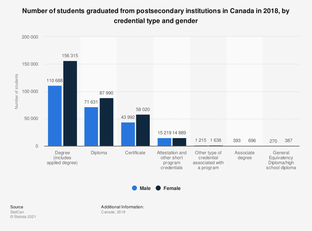 Statistic: Number of students graduated from postsecondary institutions in Canada in 2018, by credential type and gender | Statista