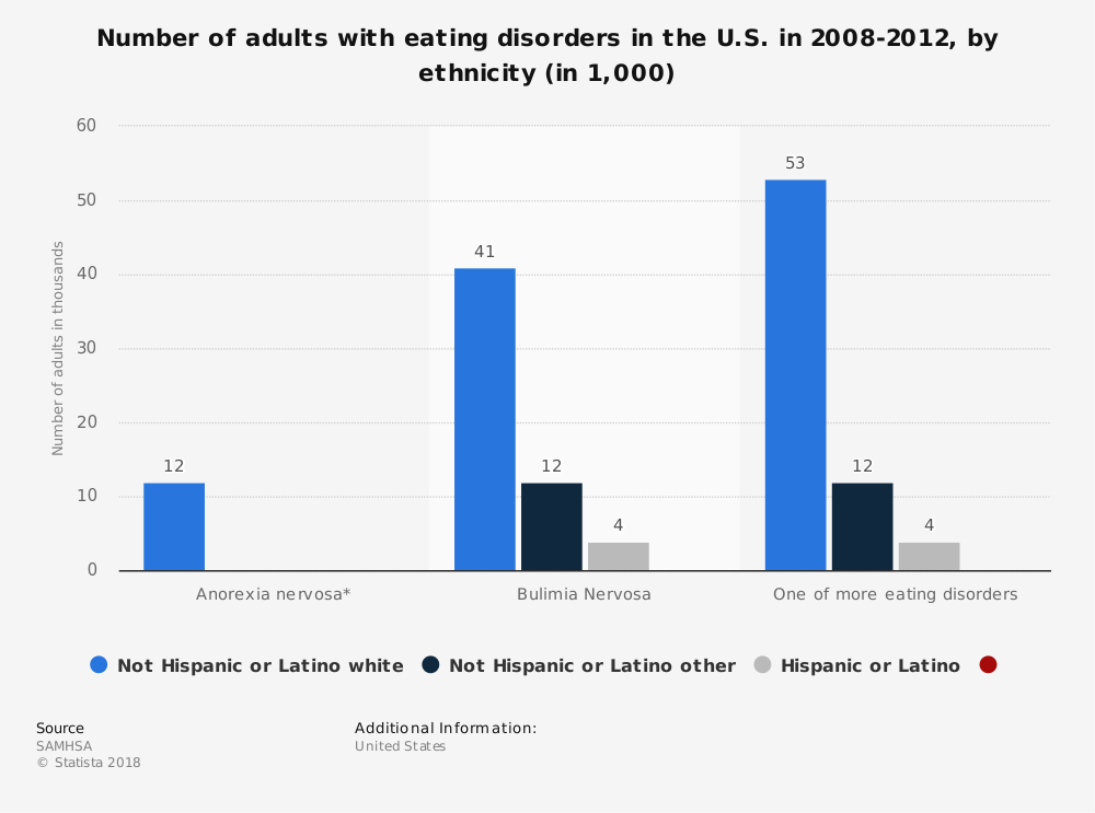 Statistic: Number of adults with eating disorders in the U.S. in 2008-2012, by ethnicity (in 1,000) | Statista