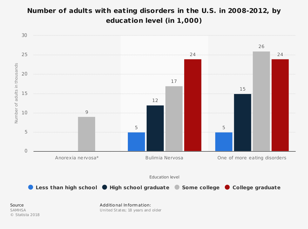 Statistic: Number of adults with eating disorders in the U.S. in 2008-2012, by education level (in 1,000) | Statista
