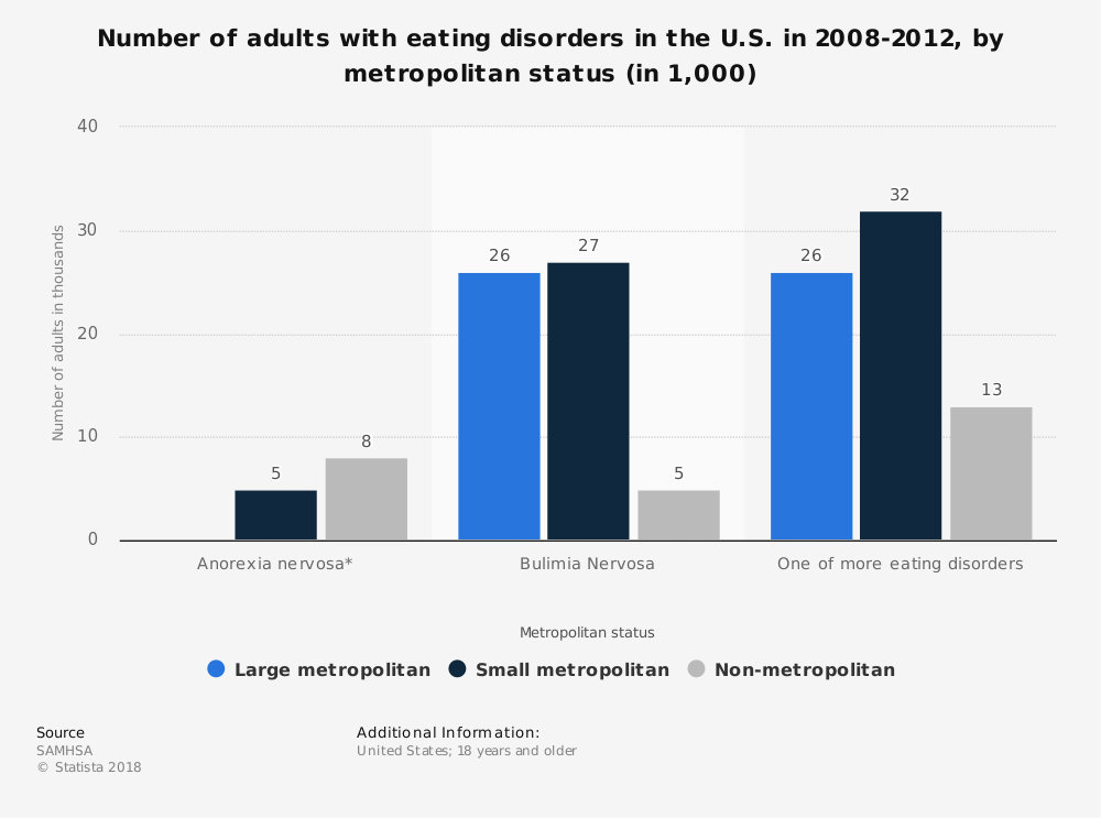 Statistic: Number of adults with eating disorders in the U.S. in 2008-2012, by metropolitan status (in 1,000) | Statista