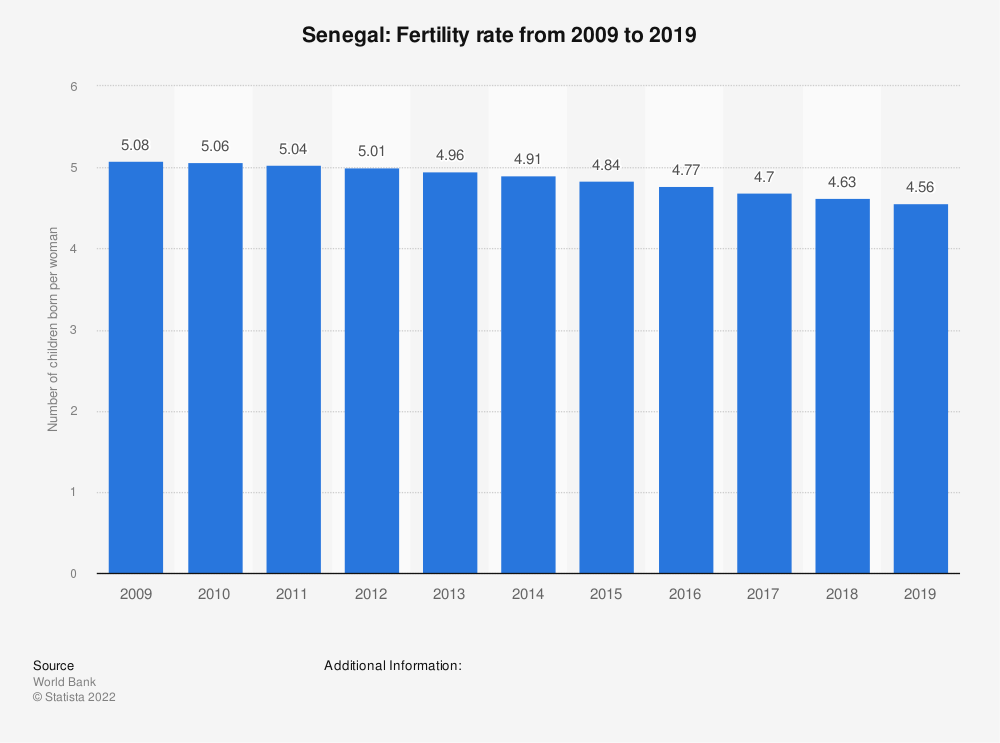 Statistic: Senegal: Fertility rate from 2007 to 2017 | Statista