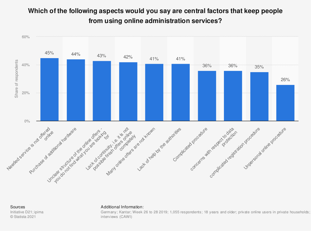 Statistic: Which of the following aspects would you say are central factors that keep people from using online administration services? | Statista