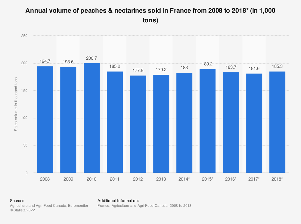 Statistic: Annual volume of peaches & nectarines sold in France from 2008 to 2018* (in 1,000 tons) | Statista