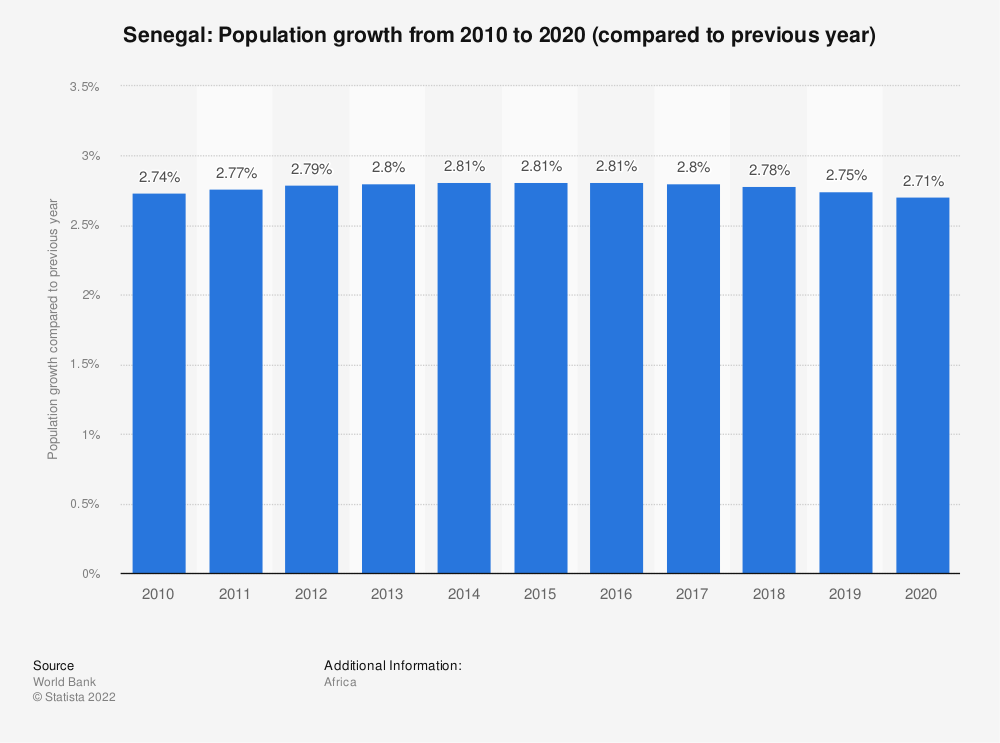 Statistic: Senegal: Population growth from 2009 to 2019 (compared to previous year) | Statista
