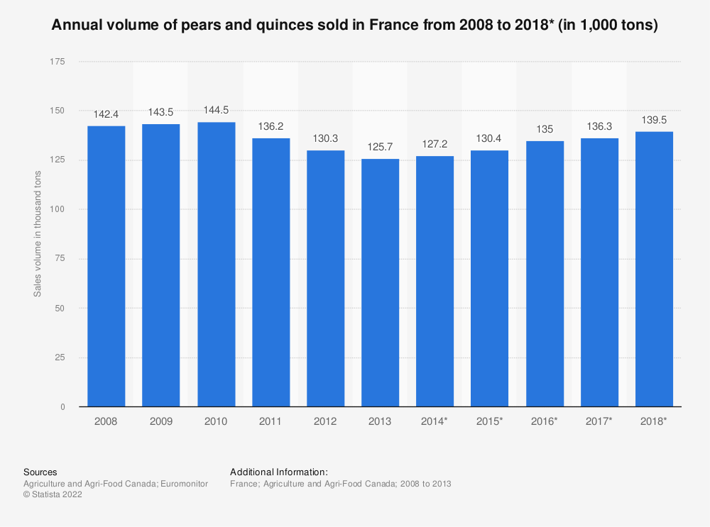 Statistic: Annual volume of pears and quinces sold in France from 2008 to 2018* (in 1,000 tons) | Statista