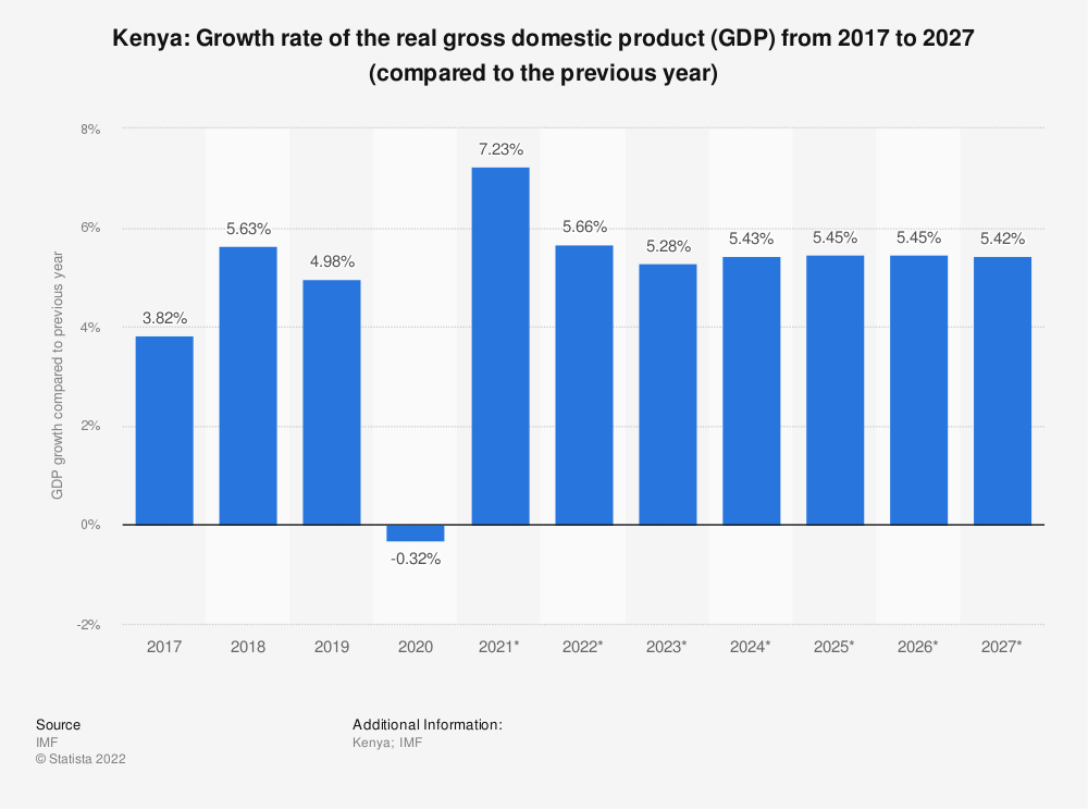 Statistic: Kenya: Growth rate of the real gross domestic product (GDP) from 2009 to 2021 (compared to the previous year) | Statista