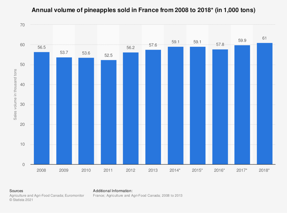 Statistic: Annual volume of pineapples sold in France from 2008 to 2018* (in 1,000 tons)   Statista