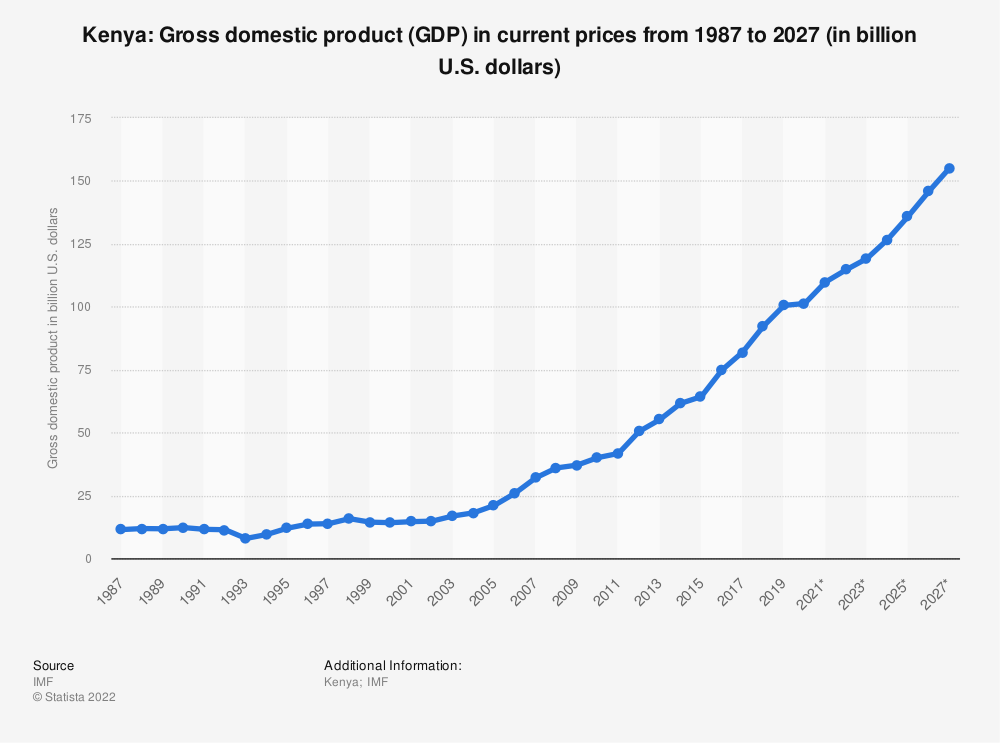 Statistic: Kenya: Gross domestic product (GDP) in current prices from 1984 to 2021 (in billion international dollars) | Statista