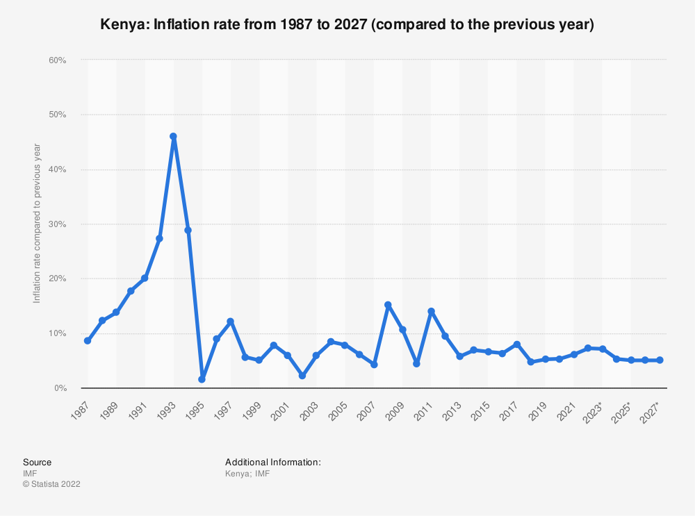 Statistic: Kenya: Inflation rate from 1984 to 2024 (compared to the previous year) | Statista