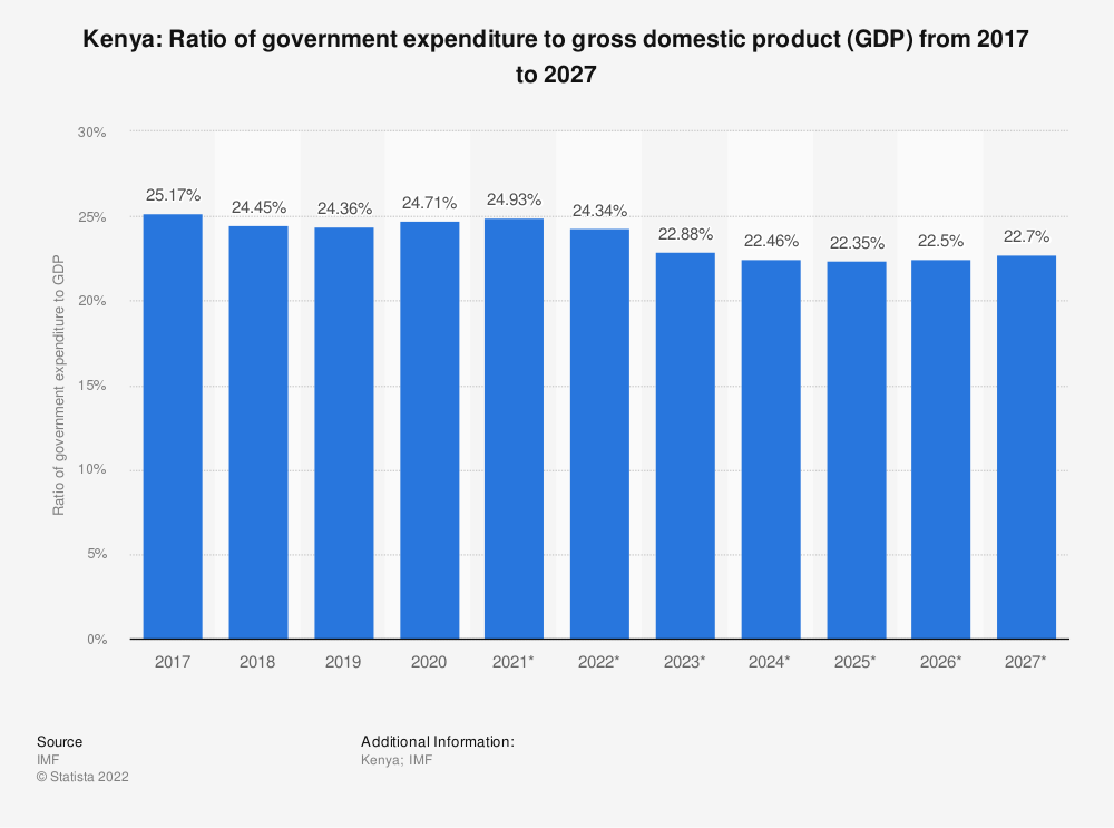 Statistic: Kenya: Ratio of government expenditure to gross domestic product (GDP) from 2014 to 2024 | Statista