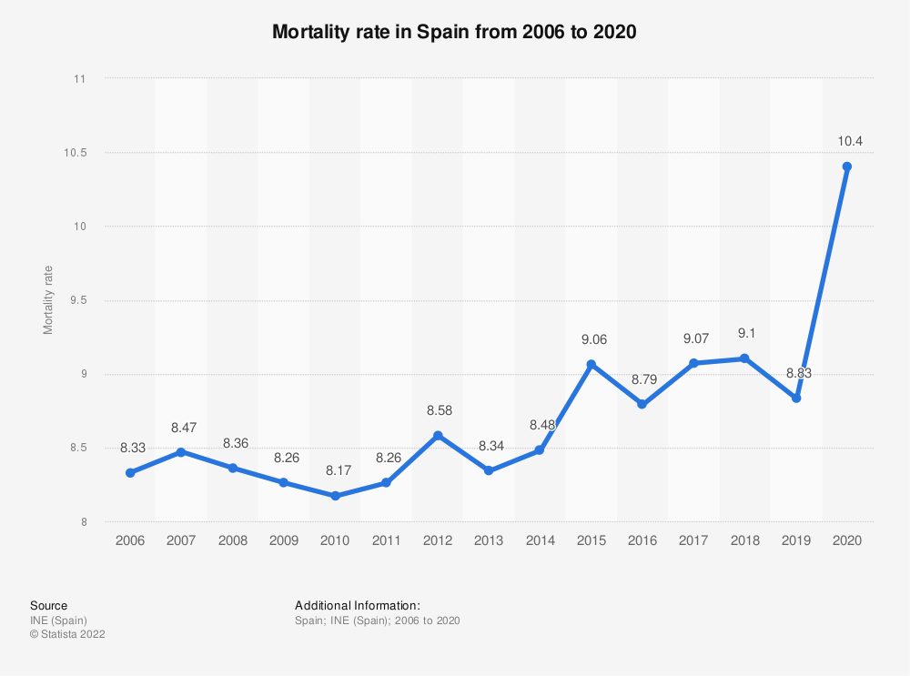 Statistic: Mortality rate in Spain from 2006 to 2016 | Statista